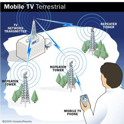 tv-phone-terrestrial