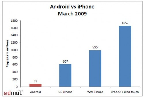 android-vs-iphone-march-2009