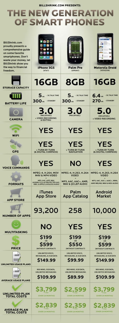 droid-vs-iphone-vs-pre2