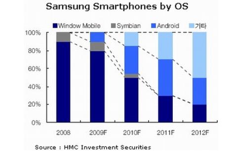 samsung-smartphone-OS-2012