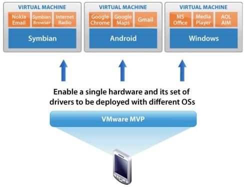 vmware_mvp_architecture