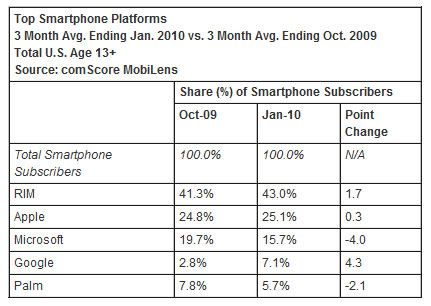 Android Grows Faster Than iPhone OS, Palm and Microsoft ...