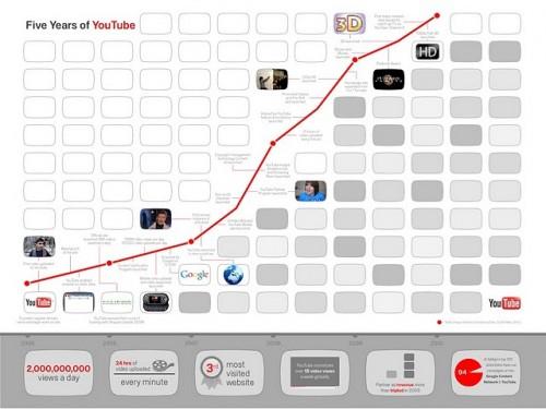 YouTube Turns Five; Reaches 2 Billion Views Per Day ...