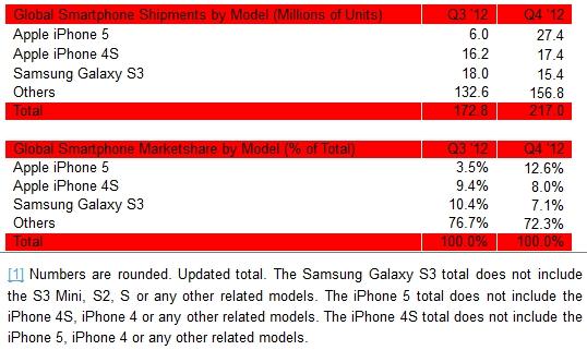 Apple-iPhone-5-iPhone-4S-Samsung-Galaxy-S-III-sales-Q4-2012