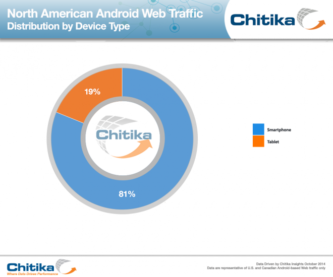 Android-Phone-Tablet-Comparison_ChitikaInsights