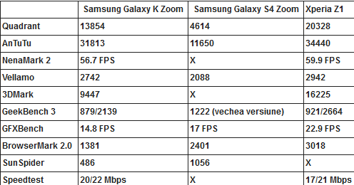 galaxy k zoom benchmarks