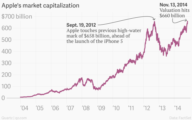 apple-s-market-capitalization-apple_chartbuilder-1