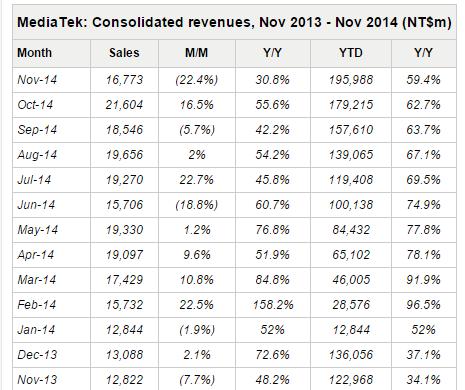 mediatek revenues november 2014