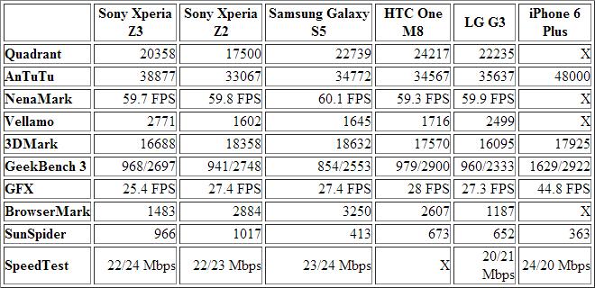 sony-xperia-z3-benchmarks