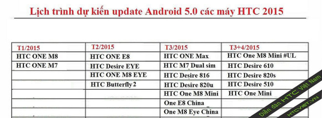 htc updates