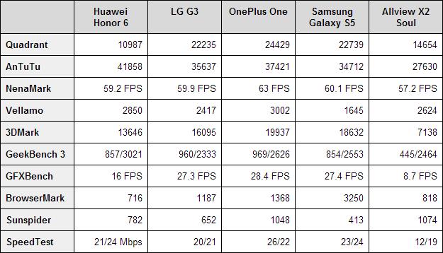 huawei-honor-6-benchmarks