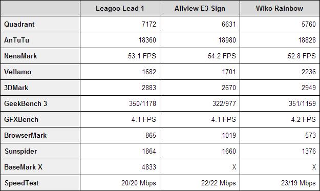 Leagoo Lead 1 benchmarks