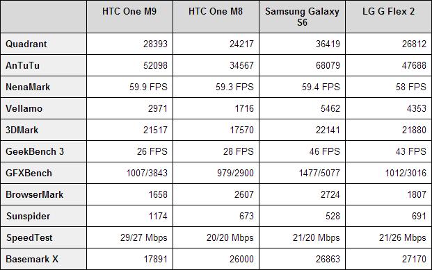 htc-one-m9-benchmarks