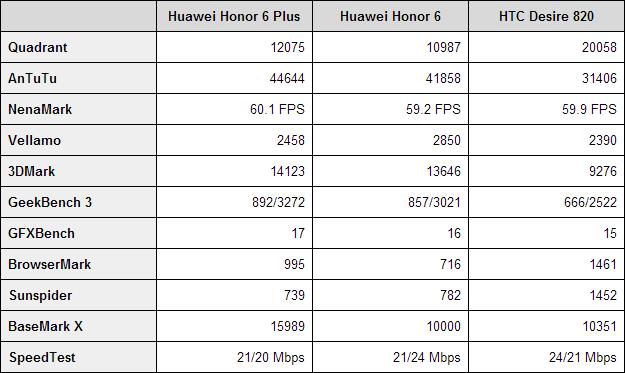 Huawei Honor 6 Plus benchmarks