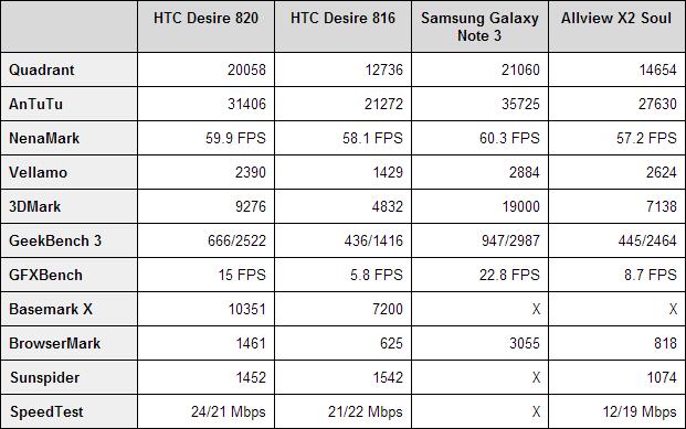 htcd-desire-820-benchmarks