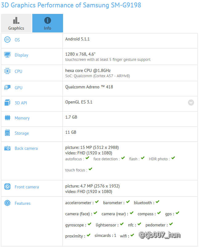 potential samsung galaxy s6 mini detailed by gfxbench specs leak. Black Bedroom Furniture Sets. Home Design Ideas