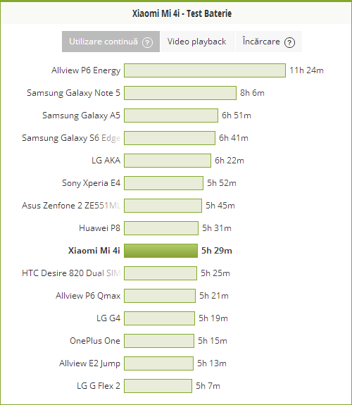 Xiaomi-Mi-4i-test-baterie-pcmark