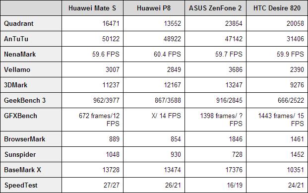 Huawei-Mate-S-Benchmarks