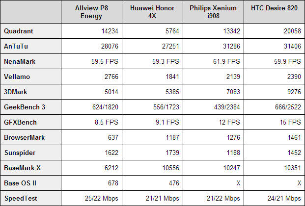 Allview P8 Energy benchmarks