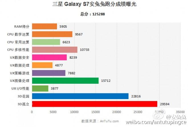 galaxy-s7-weibo