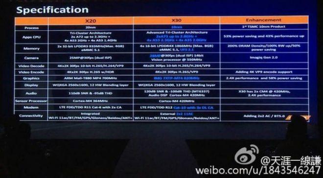 mediatek-helio-x20-vs-x30-specifications-768x423