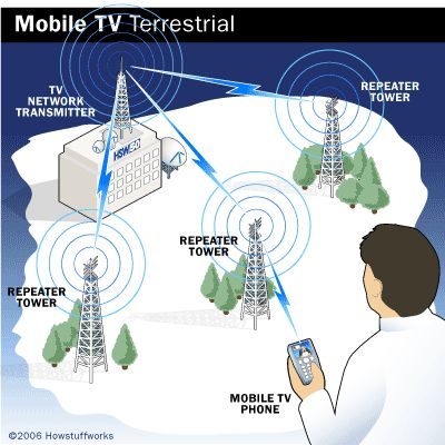 tv-phone-terrestrial