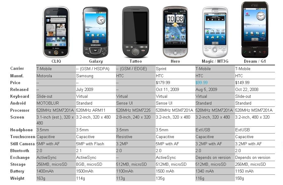 Android_phones_comparison