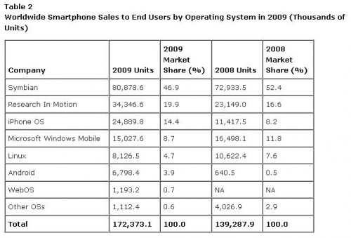 Android Doubles Its Share of Market in Just One Year