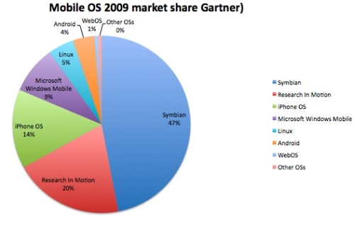 iphone market share iphone s market doubles in one year smartphones 12023