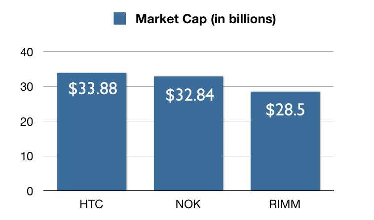 report on apples market capitalization value