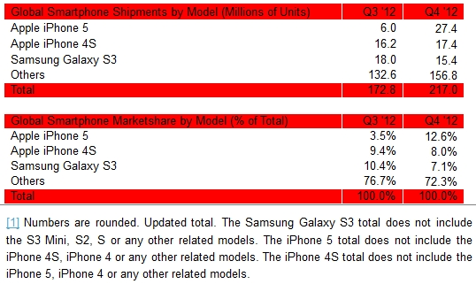 Apple-iPhone-5-iPhone-4S-Samsung-Galaxy-S-III-sales-Q4-2012