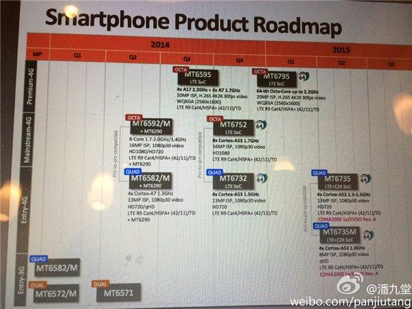 MediaTek Smartphone Chipset Roadmap Announced, 4G LTE, 64 Bit Models