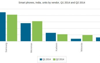Smartphone-shipments-in-India-Q1-and-Q2-2014-Canalys-346x220.jpg