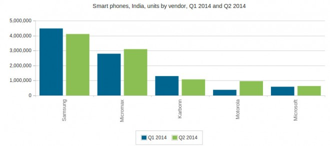 Smartphone-shipments-in-India-Q1-and-Q2-2014-Canalys