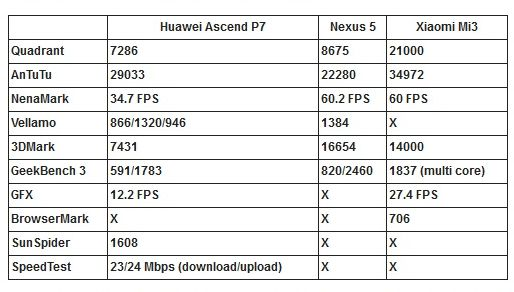 huawei ascend p7 benchmarks