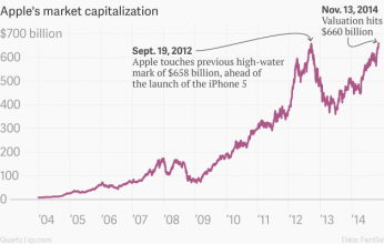apple-s-market-capitalization-apple_chartbuilder-1-346x220.png