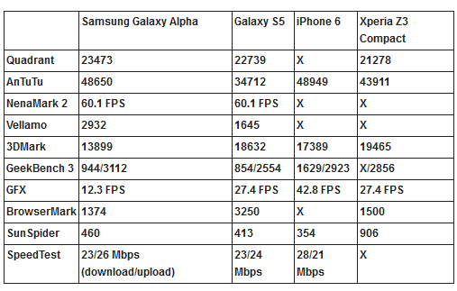 galaxy alpha benchmarks