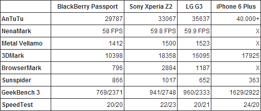 blackberry-passport-benchmarks