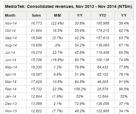 mediatek revenues november 2014