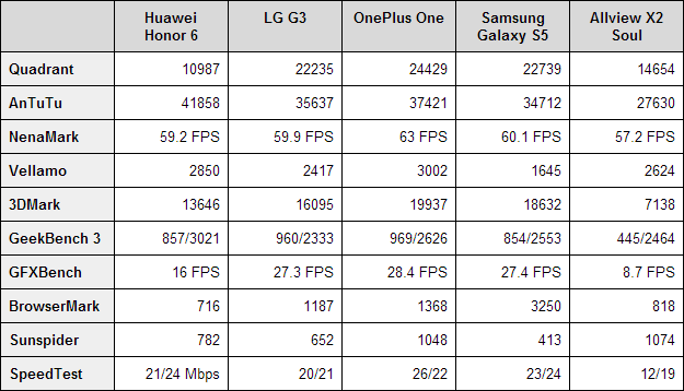huawei-honor-6-benchmarks