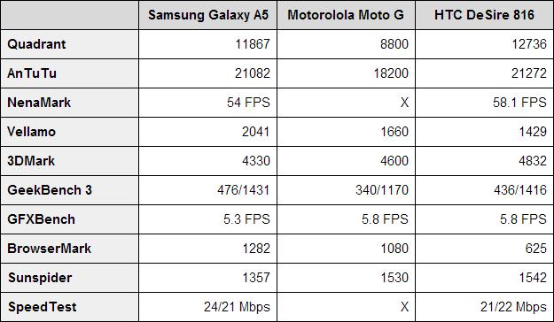 samsung-galaxy-a5-benchmarks