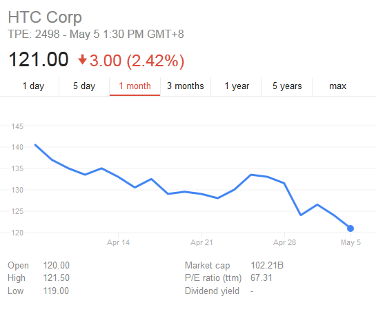 htc stock drop