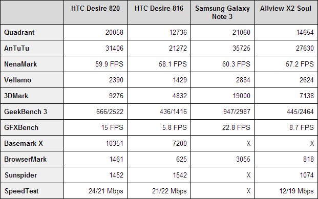 htcd-desire-820-benchmarks