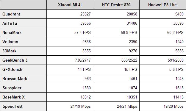 Xiaomi Mi 4i benchmarks
