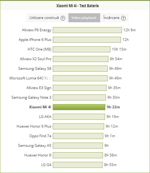 Xiaomi-Mi-4i-test-baterie-playback-video