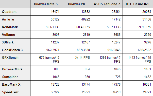 Huawei-Mate-S-Benchmarks
