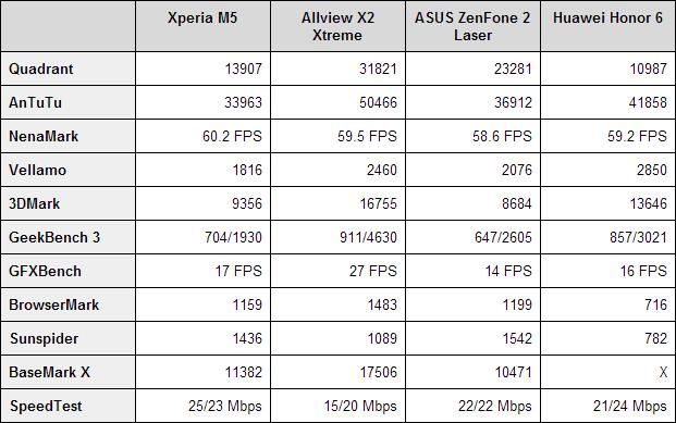 Sony-Xperia-M5-benchmarks
