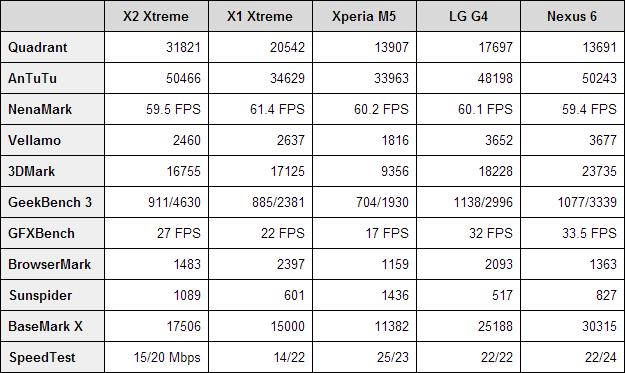 allview-x2-xtreme-benchmarks
