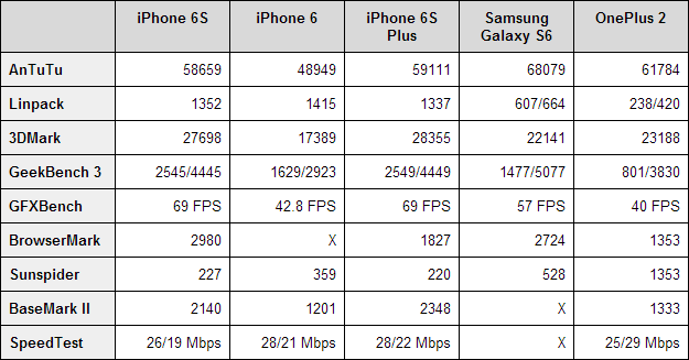 iphone-6s-benchmarks